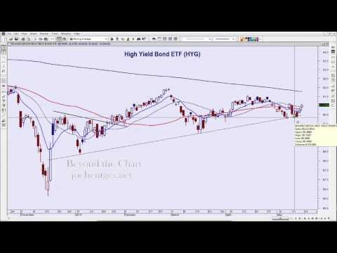 Low ADX | Technical Analysis of Stock Market