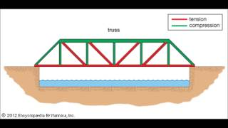 Design Of An Electromagnetic Truss Bridge