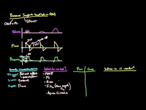 Principles of Mechanical Ventilation 13: Pressure Support Ventilation