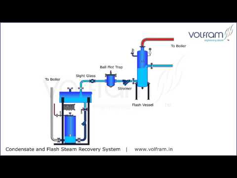 Volfram Condensate and Flash  Steam Recovery System