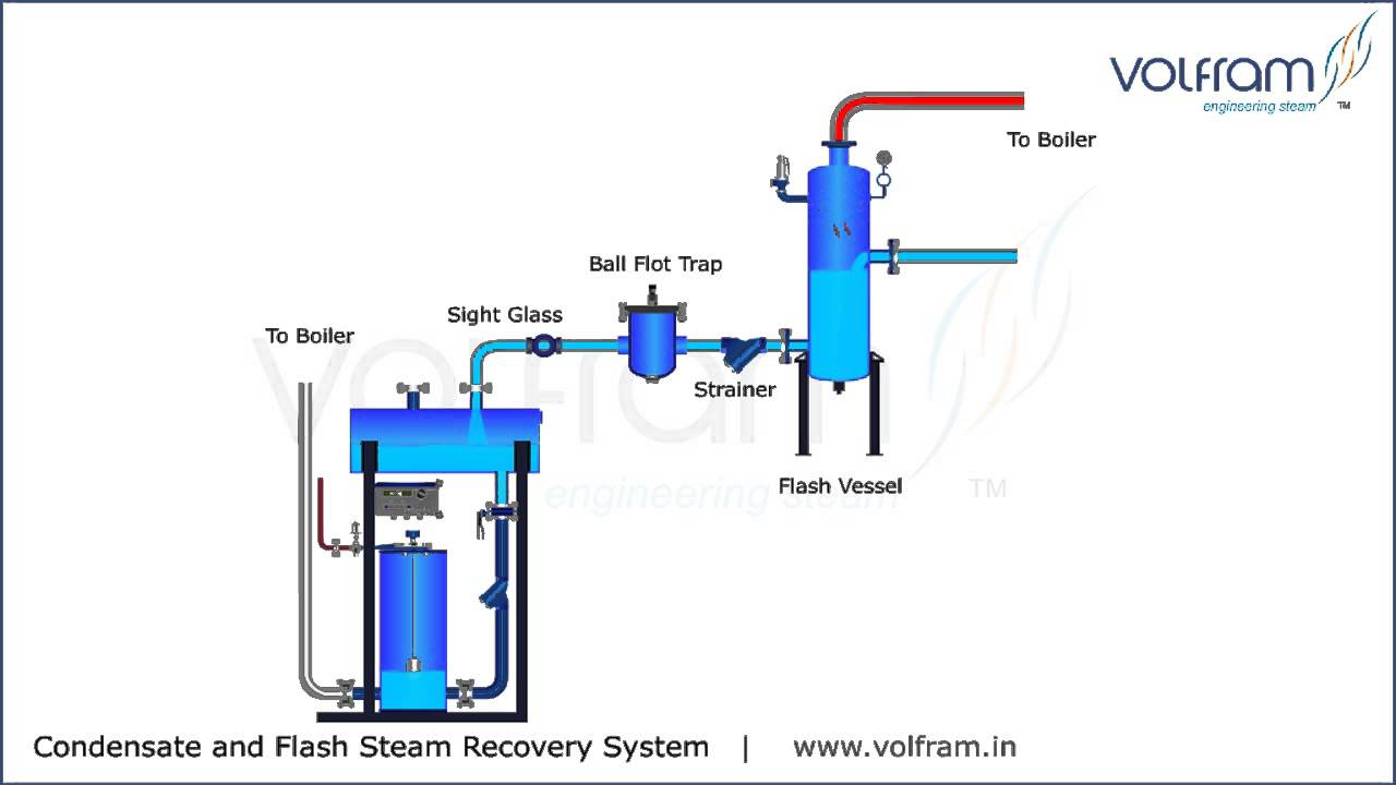 Volfram Condensate And Flash Steam Recovery System Youtube