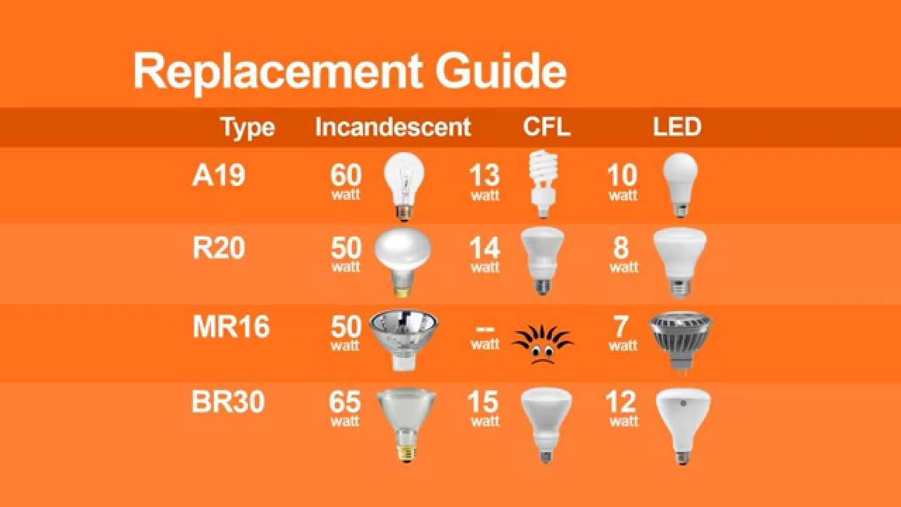 Light Bulb Sizes Shapes And Temperatures Charts Bulb Reference Guide
