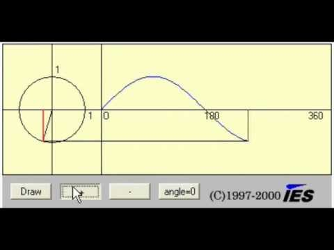 Sine Waves And Degrees Of Phase