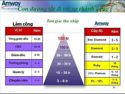 Gioi thieu co hoi kinh doanh cung Amway OPP