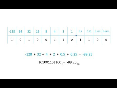 Online binary calculator fixed point