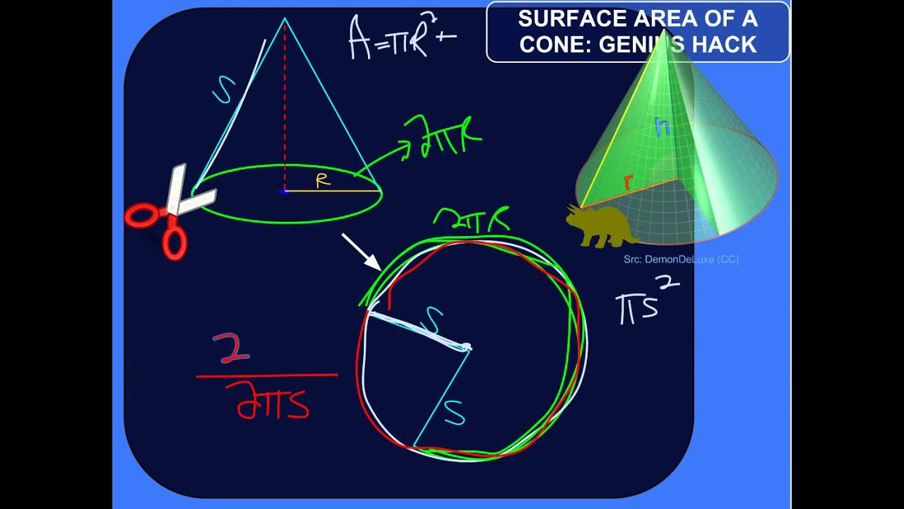 hight resolution of Surface Area of a Cone (examples
