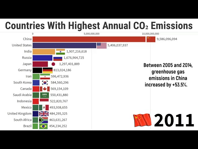 Countries That Produce the Most Carbon Dioxide (CO2)   1860/2019