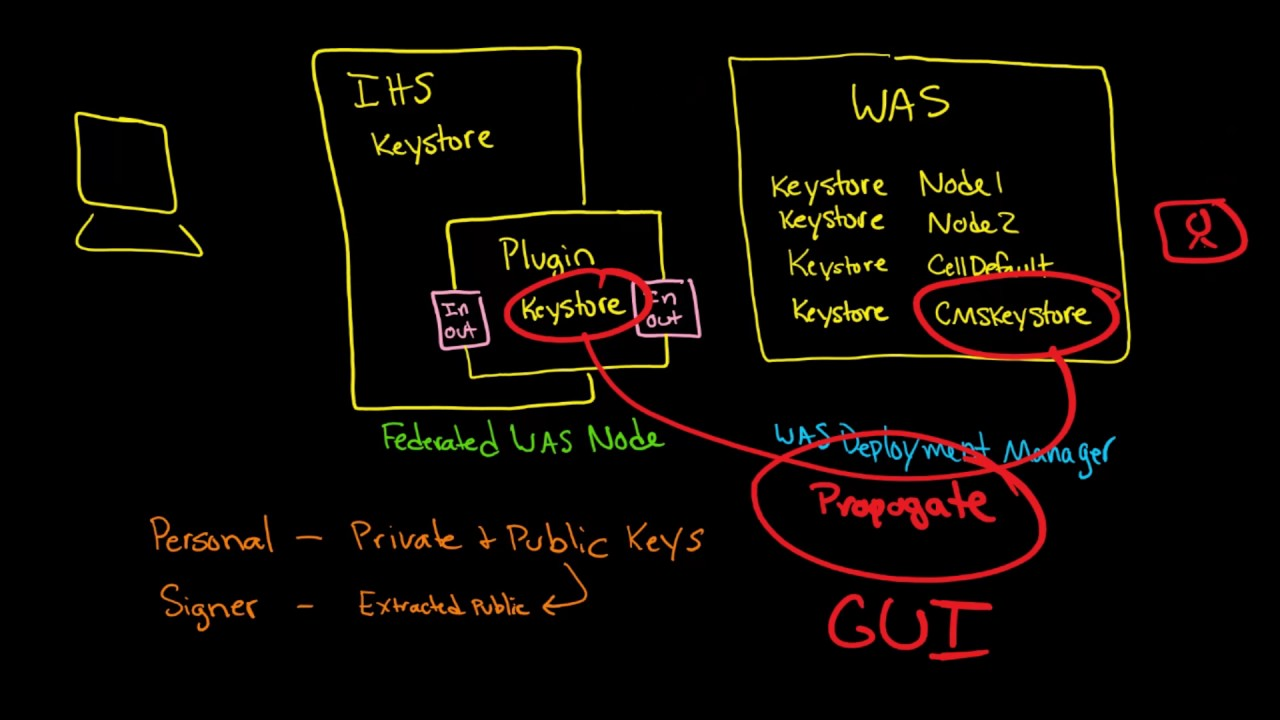 How websphere keystores integrate with ihs keykdb was plugin how websphere keystores integrate with ihs keykdb was plugin plugin keykdb and was p12 1betcityfo Gallery