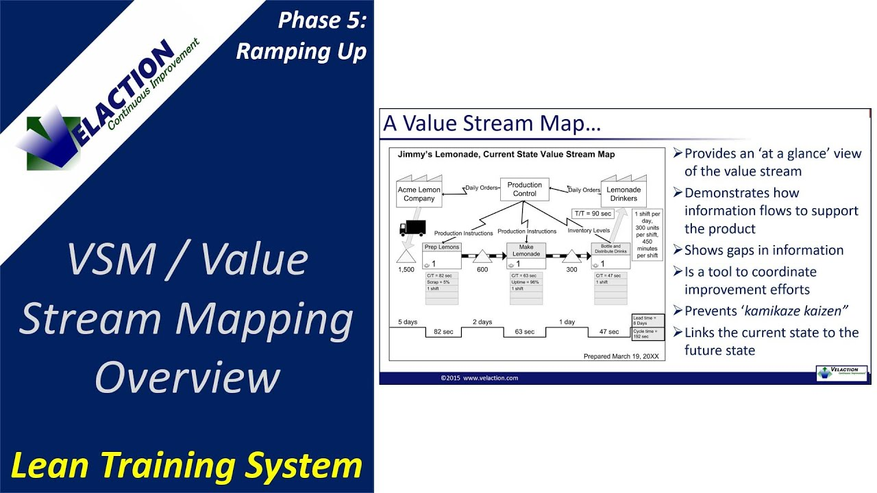 vsm value stream mapping overview youtube