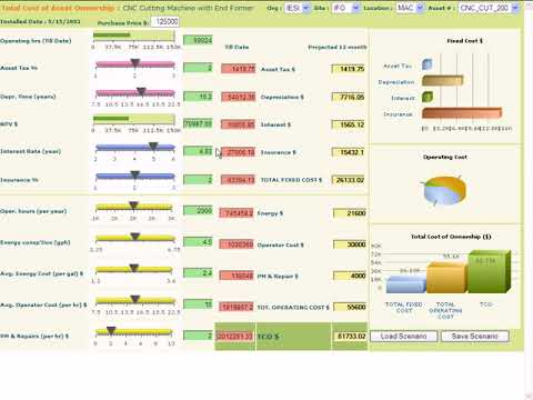 Total Cost of Ownership TCO   A Solution by Reporting House