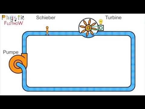 Wasser&Strom - Einfacher Stromkreis - YouTube