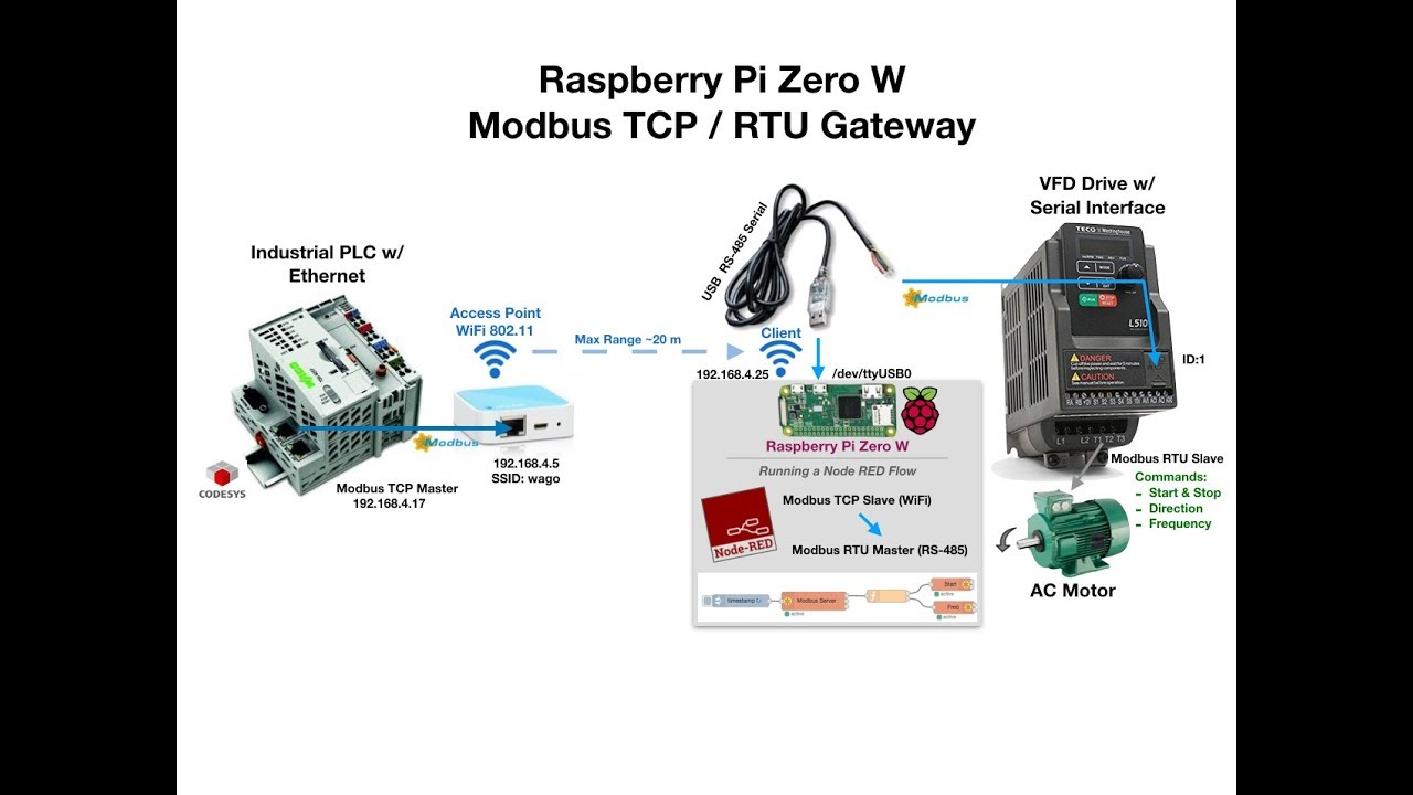 Raspberry Pi Zero Modbus TCP/RTU Gateway using Node-RED