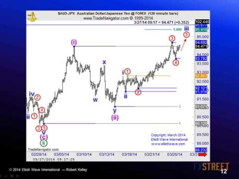 Robert Kelley: One Day One Topic: ELLIOTT WAVE - Turn Wave Patterns into High-Confidence Trades