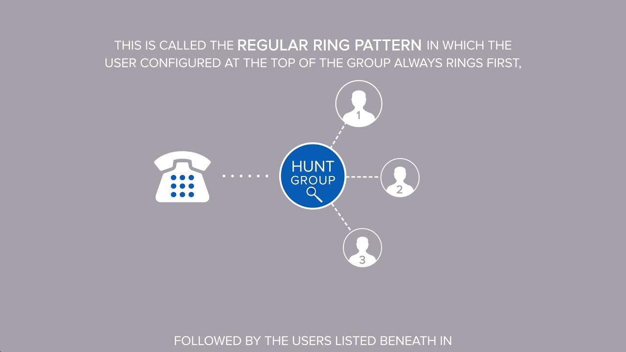 understanding hunt groups