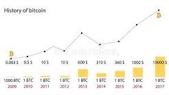 Bitcoin Price History Chart 2009 - 2018 #BitcoinPriceHistoryChart