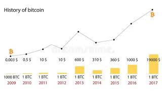 Bitcoin Price History Chart 2009 2018 Bitcoinpricehistorychart Youtube