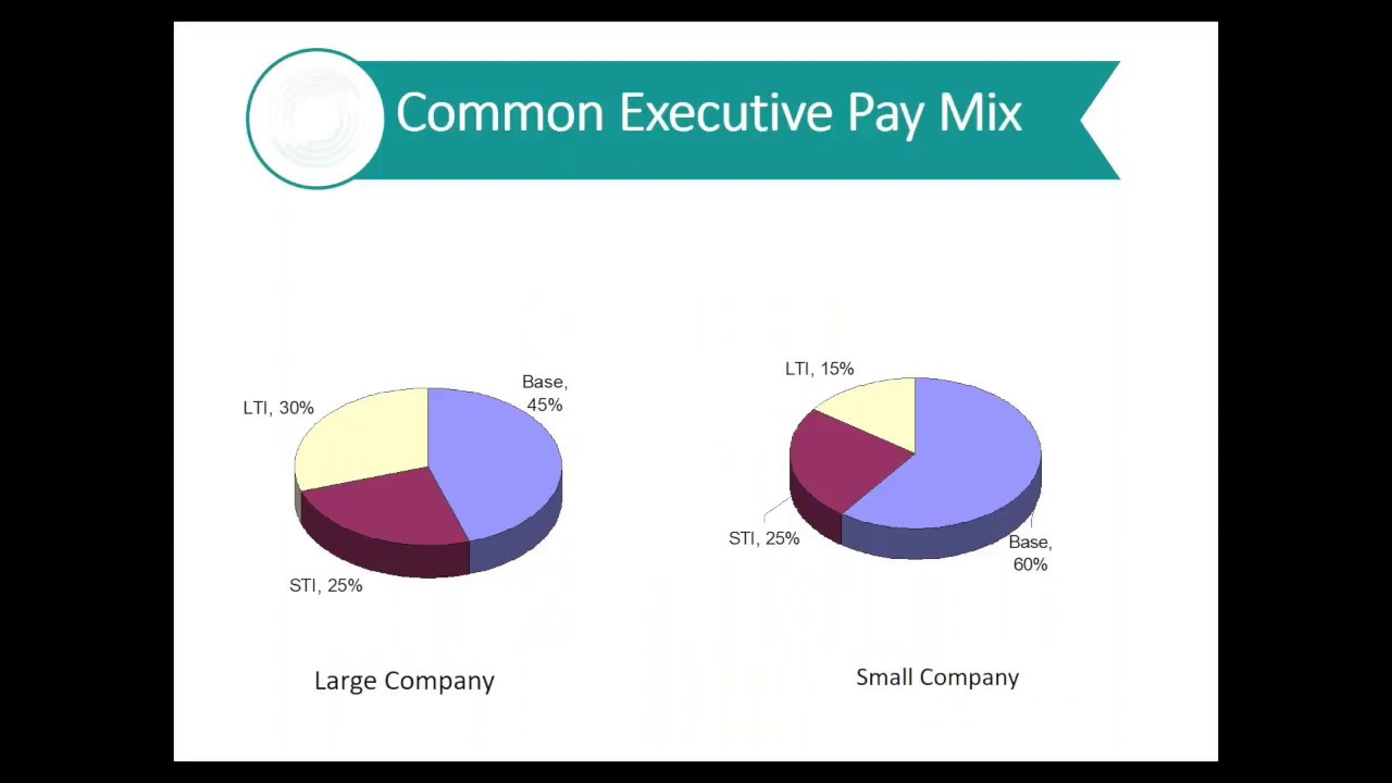 Long Term Incentive Plans With Mark Reilly Youtube