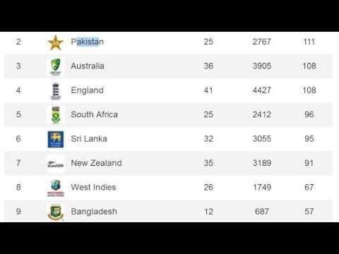 ICC TEST ranking 2016 ✔