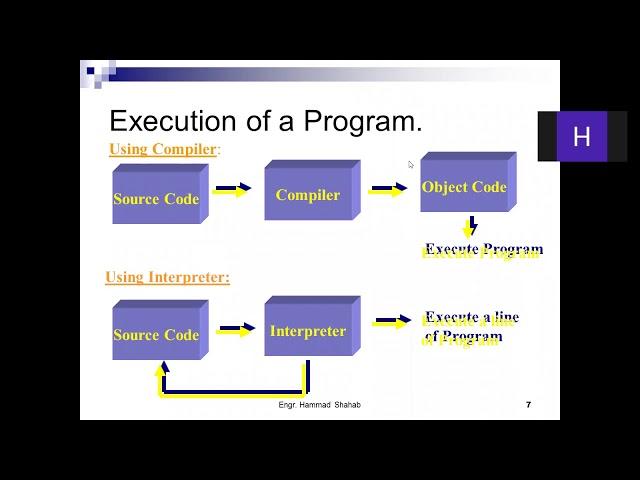 1 Introduction to Computer Programming Basics|Compiler/Interpreter and Types of Languages hindi/urdu