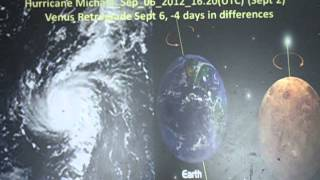 Prediction Comes True Venus Retrogrades Trigger Atlantic Tropical Storms Hurricanes on Earth