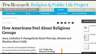 Jews, Catholics and Evangelicals the most favorably viewed religious groups in the U.S.