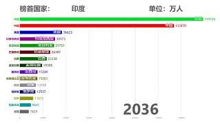 【数据可视化】1949_2100年世界主要国家人口数量变化预测
