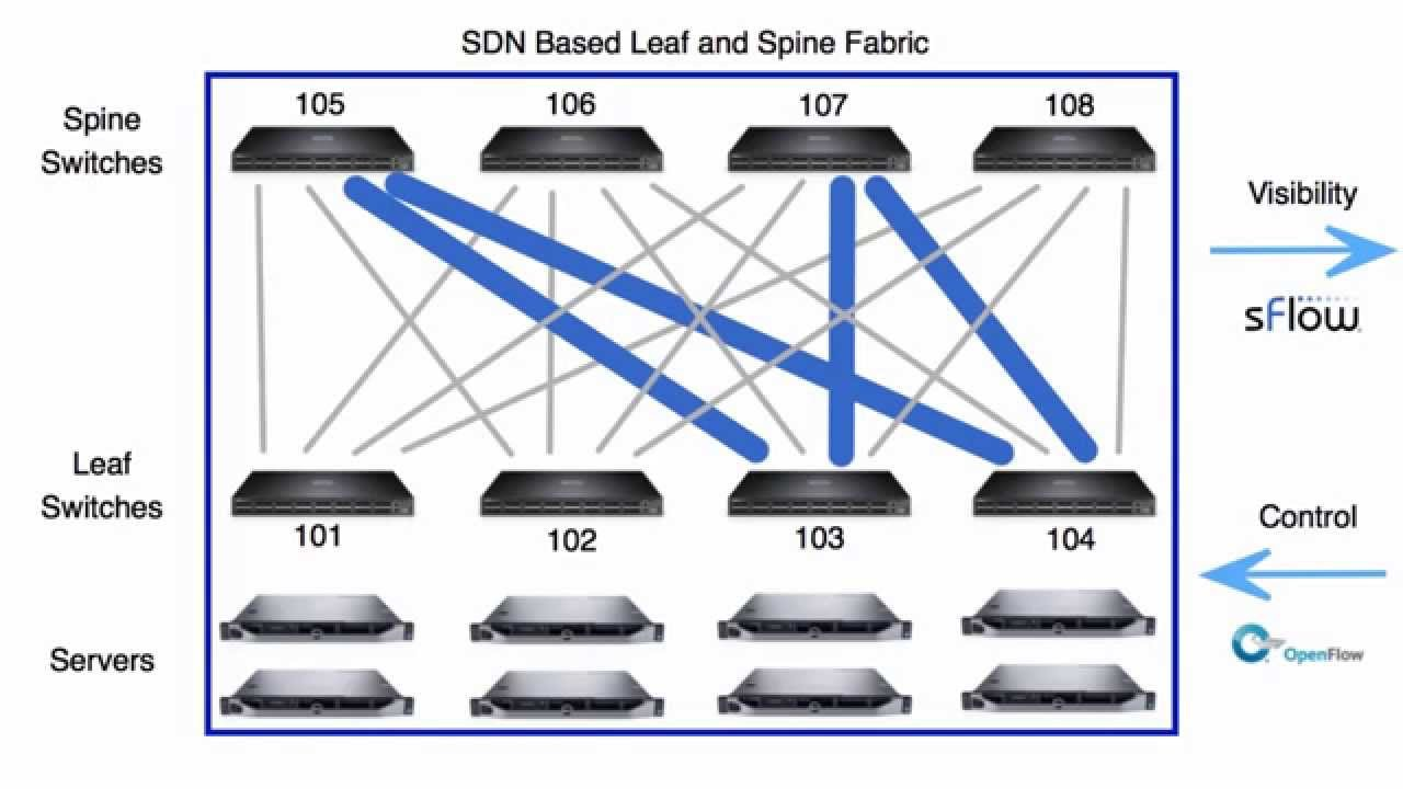Dynamic ECMP load balancing using segment routing - YouTube