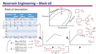 7. Formation volume factor and dissolved gas oil ratio