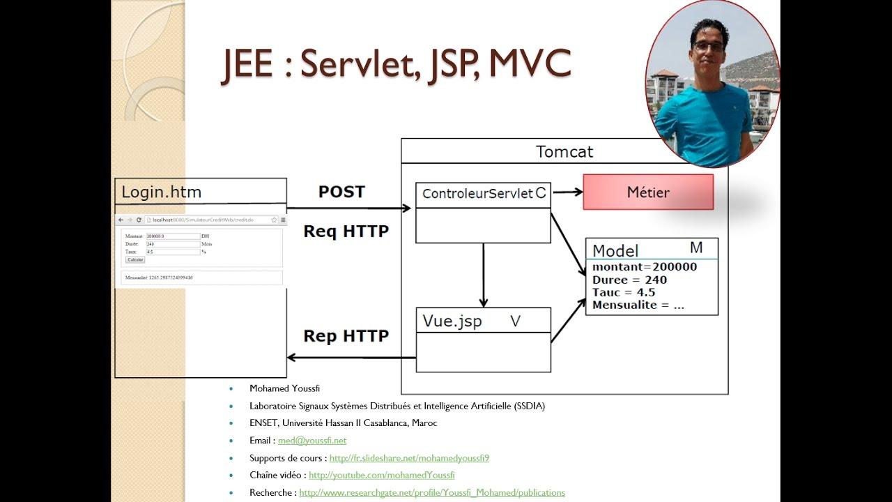 Download 1-JEE-Bases de Développement Web JEE Servlet JSP  MVC Simulateur Crédit Mohamed Youssfi