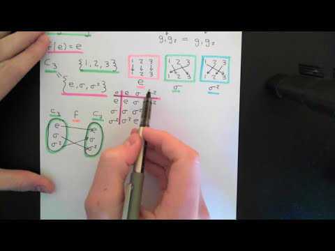 Group Automorphisms Part 1