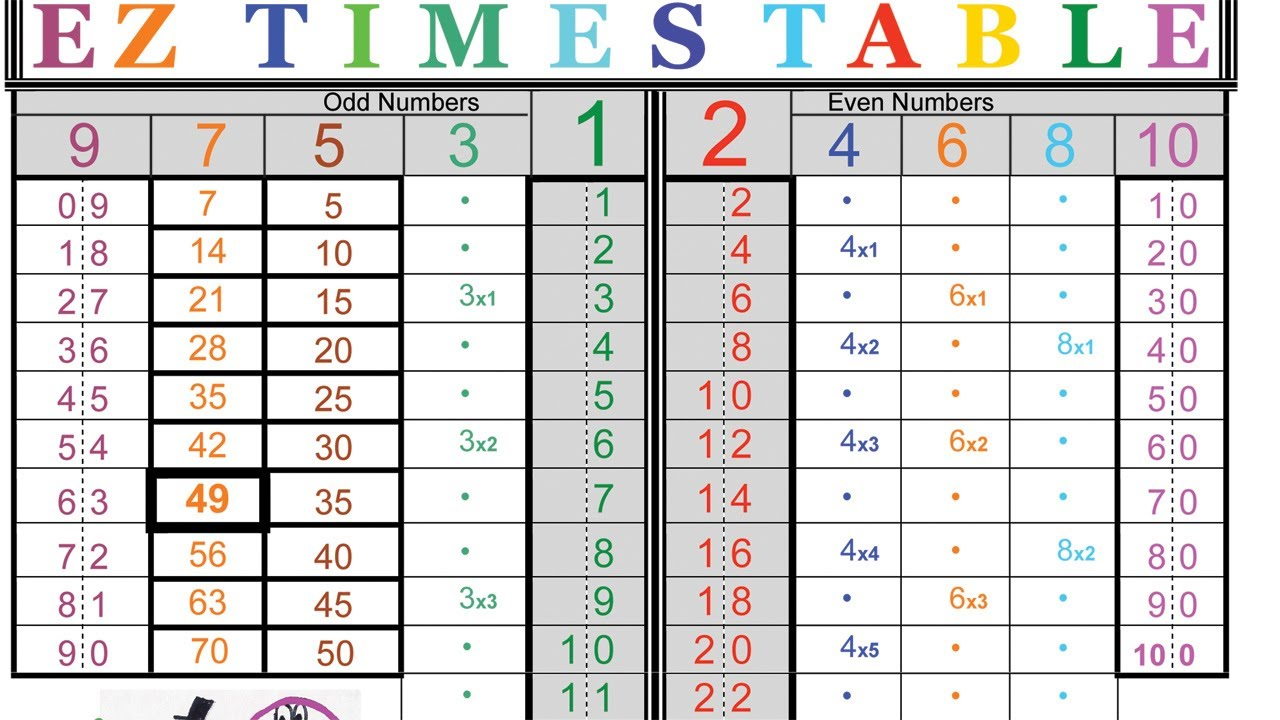 Ez times table 3s to 8s youtube - Teaching multiplication tables ...