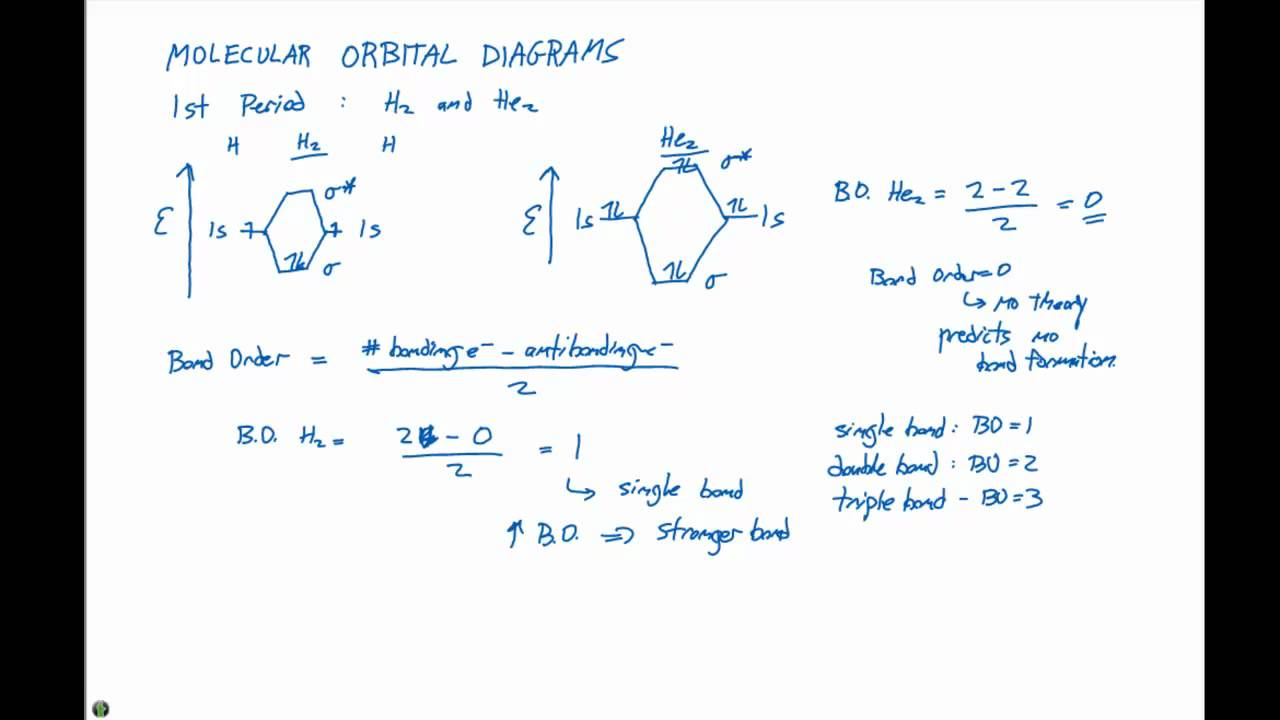 9 7 1 molecular orbital diagrams youtube 9 7 1 molecular orbital diagrams pooptronica Images