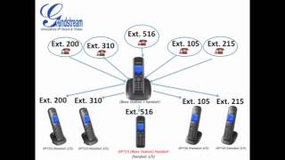 Grandstream DECT IP Phone Feature Friday #2 - Flexibility