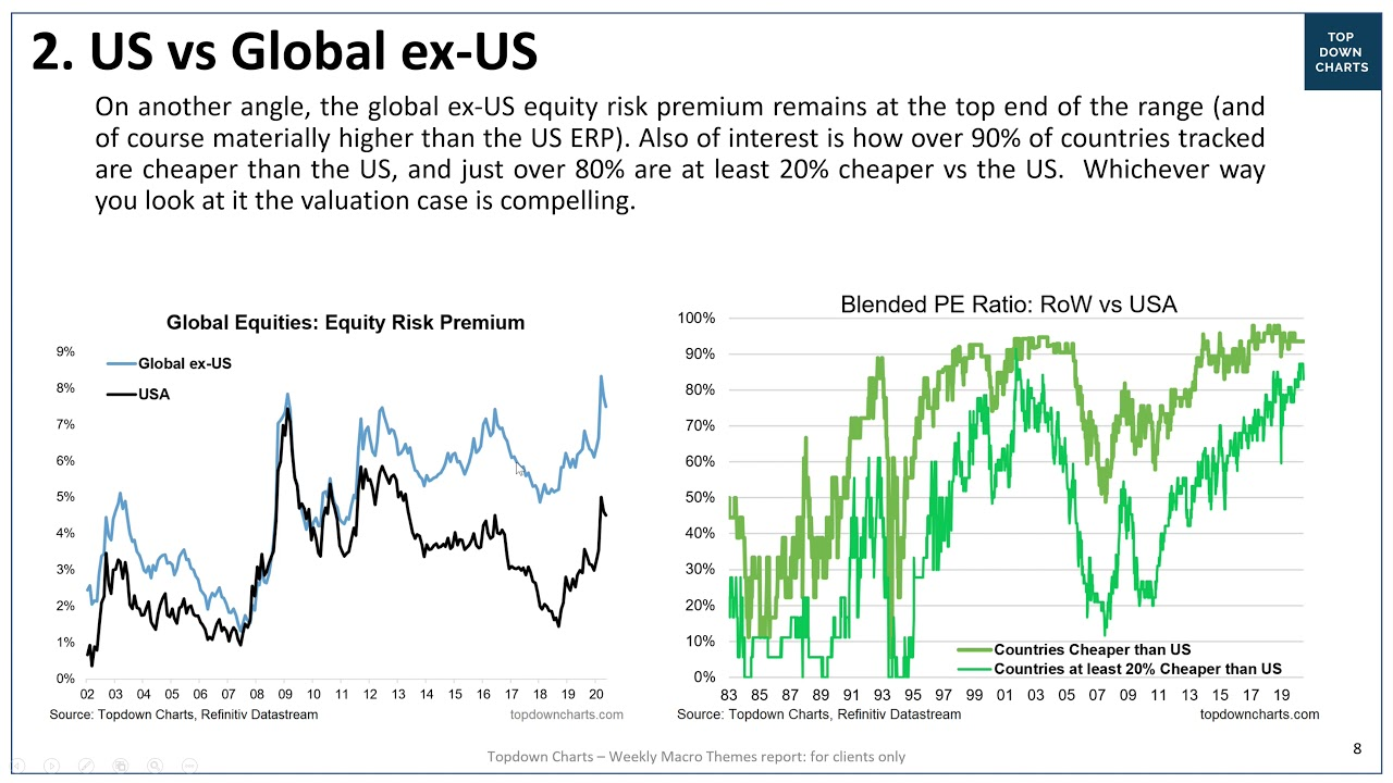 VIDEO: USA vs the World -- Valuations, Cycles, and Catalysts