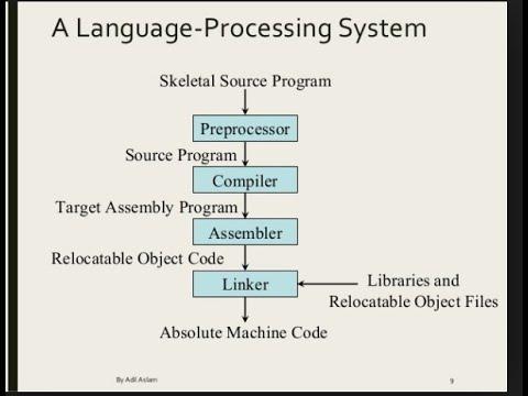 Compiler Design Lec 01 Language Processing System In Compiler Design By Deeba Kannan Youtube