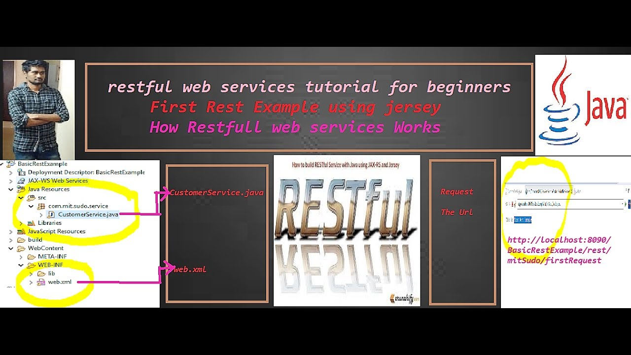 Restful web services example in java first example using jersey restful web services example in java first example using jersey baditri Images
