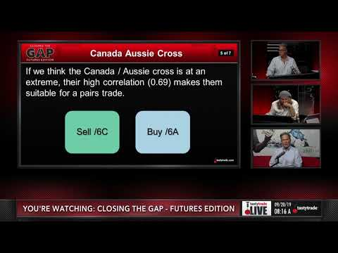 Trading Australian & Canadian Dollars | Closing The Gap: Futures Edition