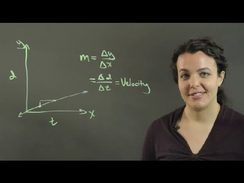 What Physical Meaning Is Attributed to the Slope of a Graph? : Conversions & Other Math Tips