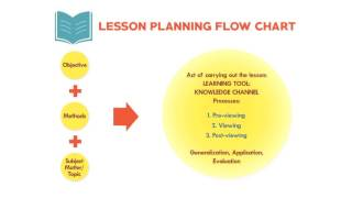 Teacher's Training 4 - Integrating Knowledge Channel viewing into the lesson plan