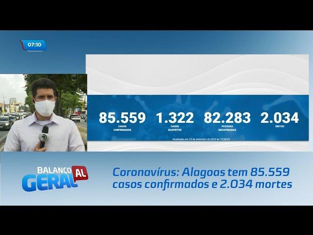 Coronavírus: Alagoas tem 85.559 casos confirmados e 2.034 mortes