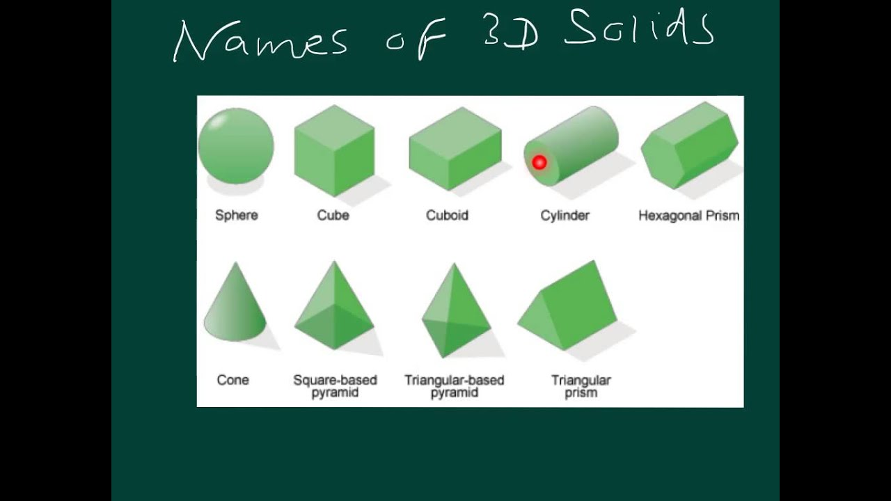 Worksheet Names Shapes names of 3d shapes youtube shapes