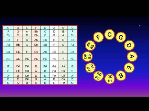 Music Theory: Use Circle Magic Formula  to Get the Scale Tones of all 12 Keys