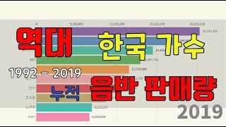 한국 가수 음반 누적 판매량 순위 (1992~2019)
