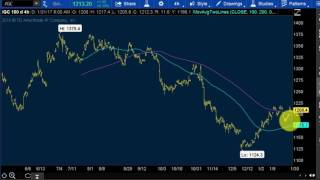Position MANAGEMENT for Option Trading, Stocks, Day Trading, and Option Strategies forex