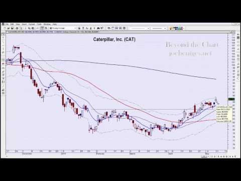 Iron Ceiling | Technical Analysis of Stock Market