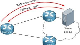 019 -ccnp switch 300 115 - monitoring IPSLA
