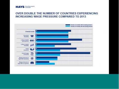 Global Skills Index - Canada's Talent MisMatch