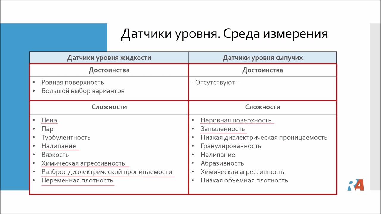 Третья часть лекции по уровнеметрии: виды датчиков уровня