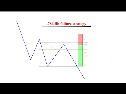 Tutorial:  .786 trend continuation strategy (How to trade forex)