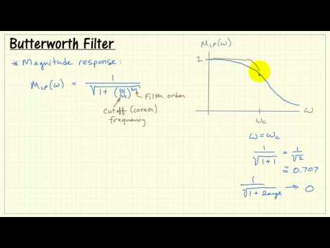 Butterworth filter magnitude response